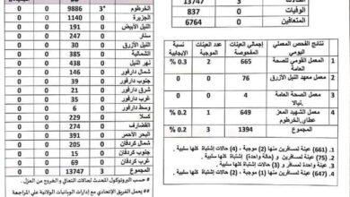 Photo of السودان: (5) إصابات جديدة بـ (كورونا) دون تسجيل وفيات أو حالات تعافي
