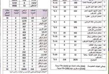 Photo of (218) إصابة جديدة بجائحة (كورونا) في السودان و (8) حالات وفاة