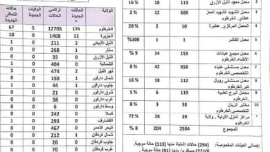 Photo of السودان يُسجل (540) إصابة جديدة بـ (كورونا) و (20) حالة وفاة